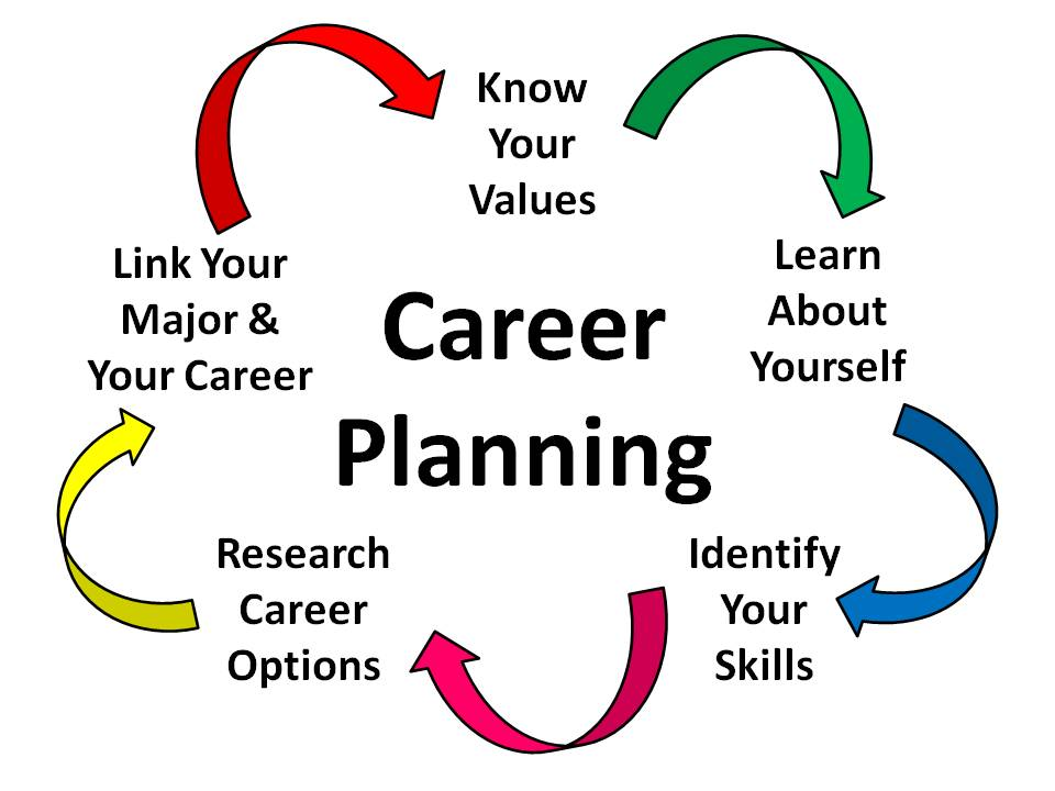 an essay on youth with disabilities and career planning strategies for disabled students